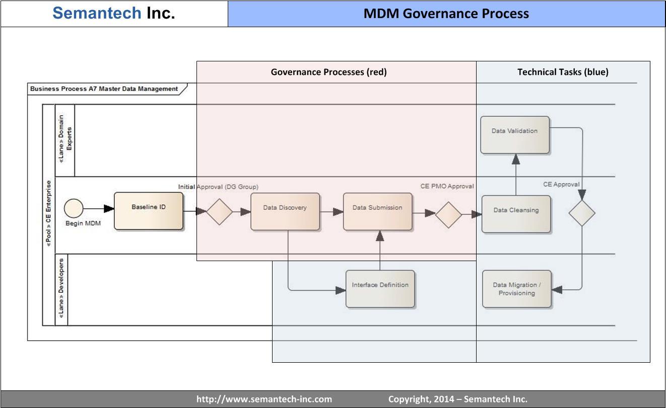 MDMgovernance