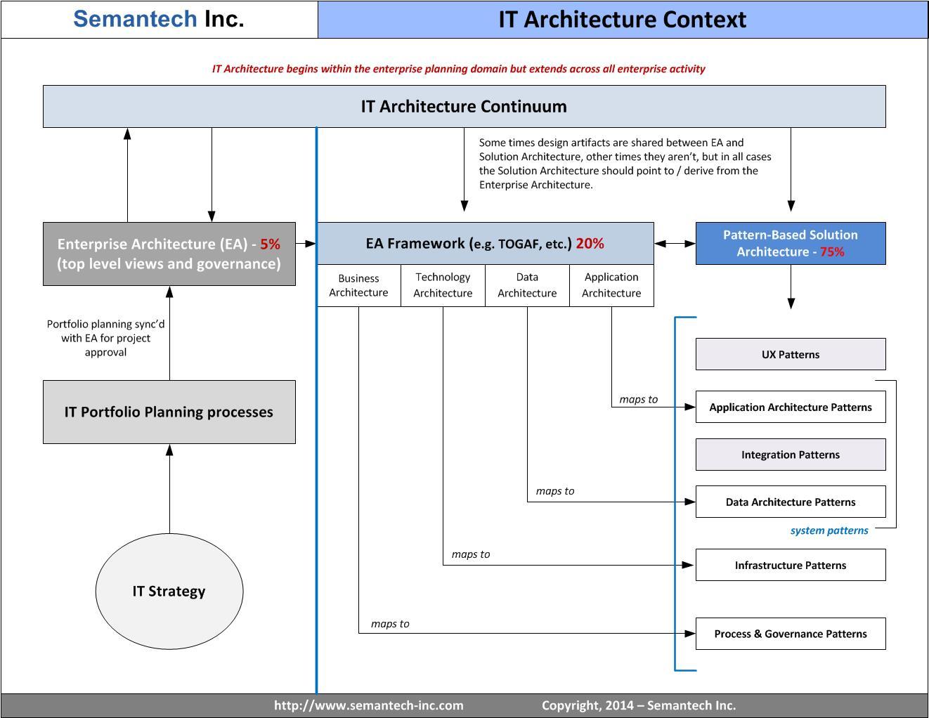 Semantech_ITArchitecture
